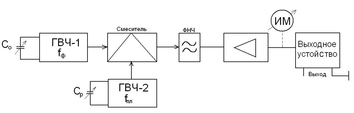 Частоты двух ВЧ генераторов