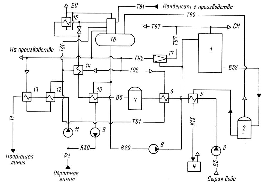 Рисунок 4.2 – Тепловая схема