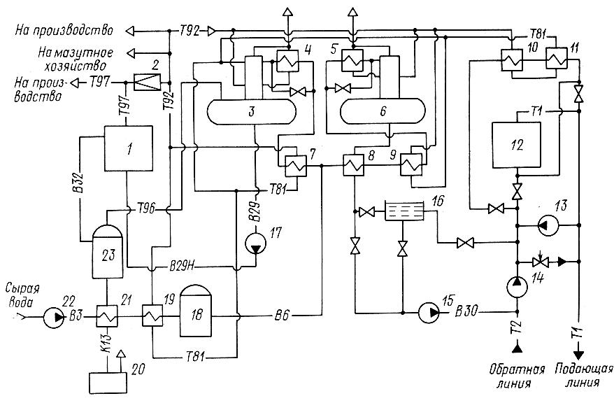 Рисунок 4.3 – Тепловая схема